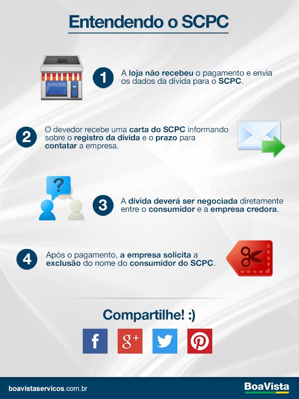 Como Funciona o SCPC?