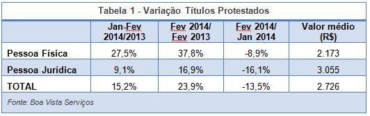 1 variação títulos protestatos_10mar2014