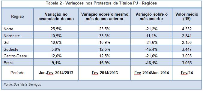 2 variação títulos protestatos_10mar2014