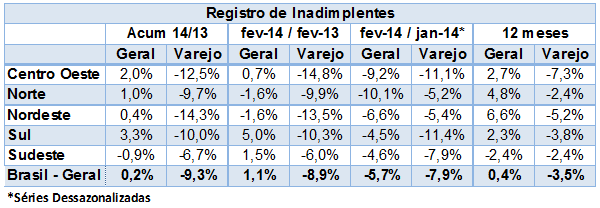 Registro de inadimplentes_11mar2014