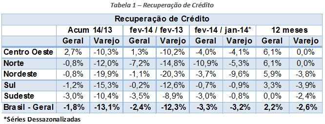 recuperação de crédito_13mar2014