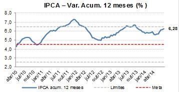 IPCA 2