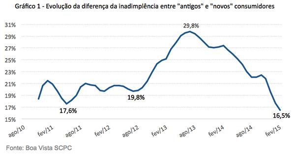 grafico-Diferenca-entre-inadimplencia