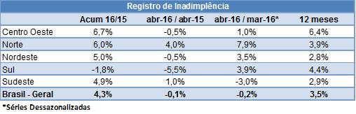 Tabela1_Inadimplentes