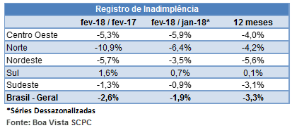 inadimplenciamar18_2