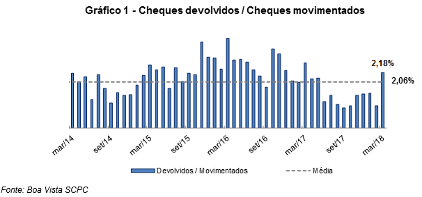 indicador_cheques_abril_18_2