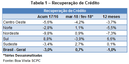indicadorrecuperacao_abril_2