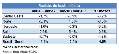 indicador_inadimplencia_maio_18_2