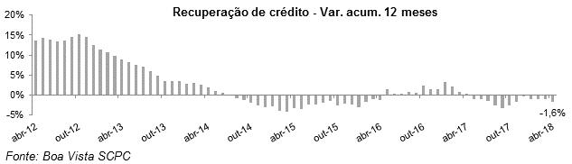 indicador_recuperacaocredito_maio18_1
