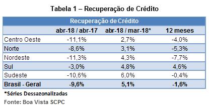 indicador_recuperacaocredito_maio18_2