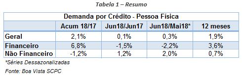 ind_demanda_credito_jul18_2